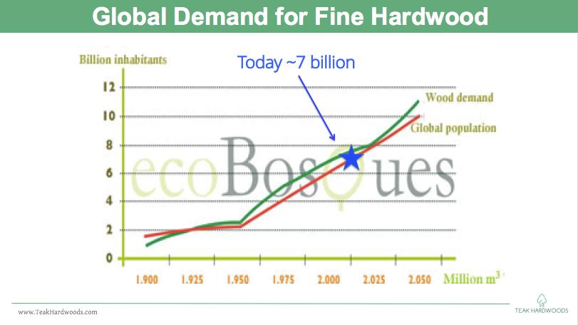 Global_Demand_Hardwood_Cash_Flow_Billion